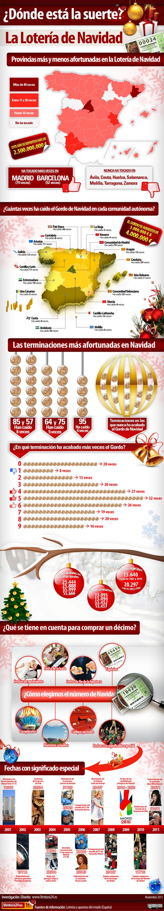 Infografía con estadísticas de la lotería de navidad